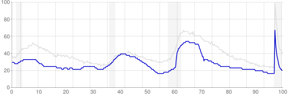 Utah monthly unemployment rate chart from 1990 to February 2021